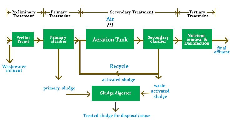 Biological Treatment of Waste Water | Biological Wastewater