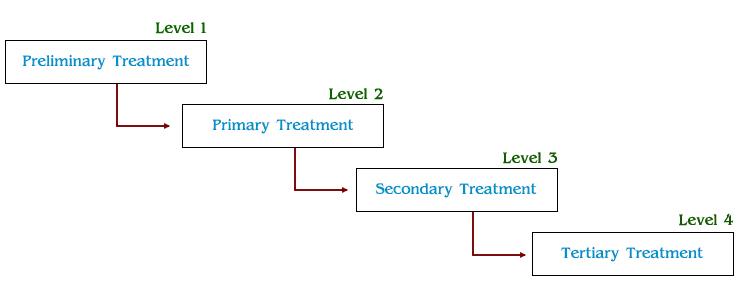 Effluent Treatment Plant For Hotels And Restaurants Etp