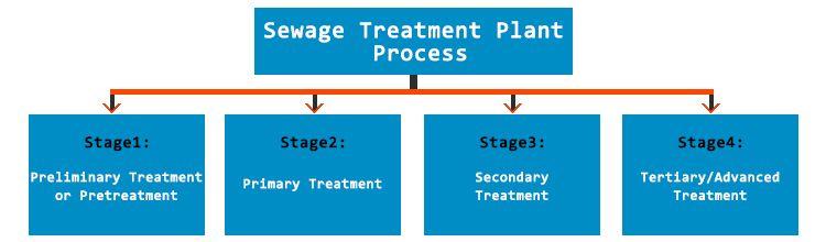 Sewage Treatment Plant Process