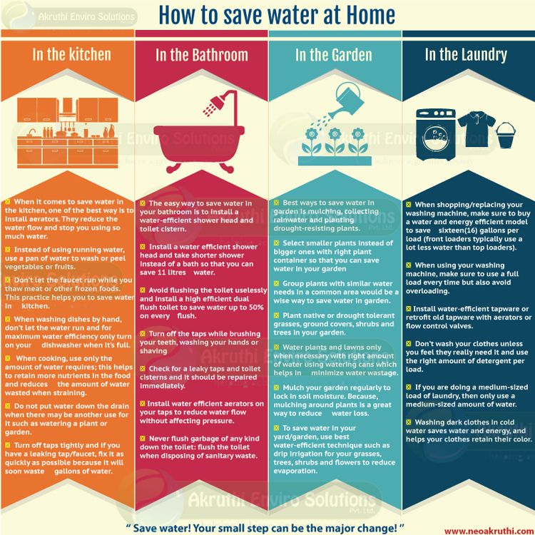 Ways of saving water at home the image for How to save water in your house