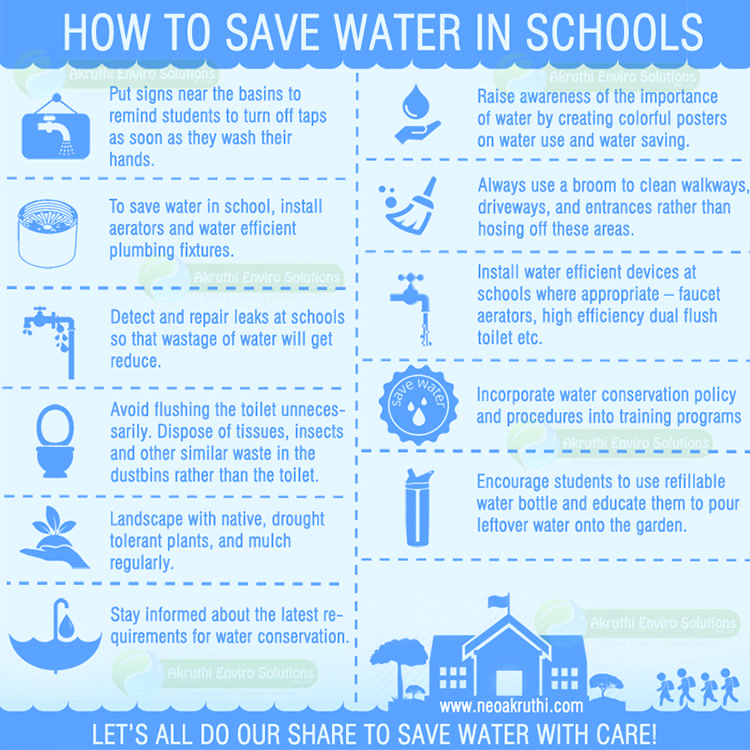Also Find How To Save Water