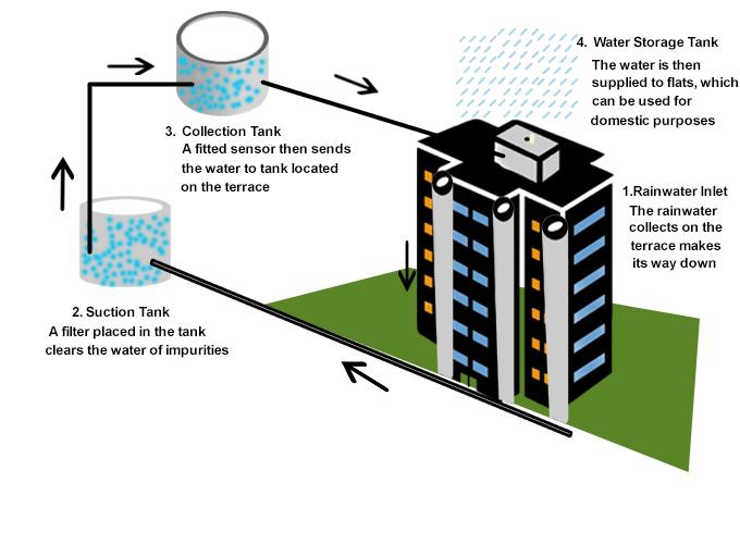 Rain water harvesting methods