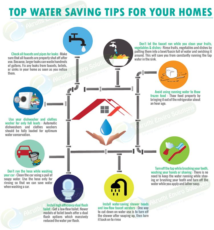 Water saving ideas for the home saving water in the home for What is the best way to save for a house
